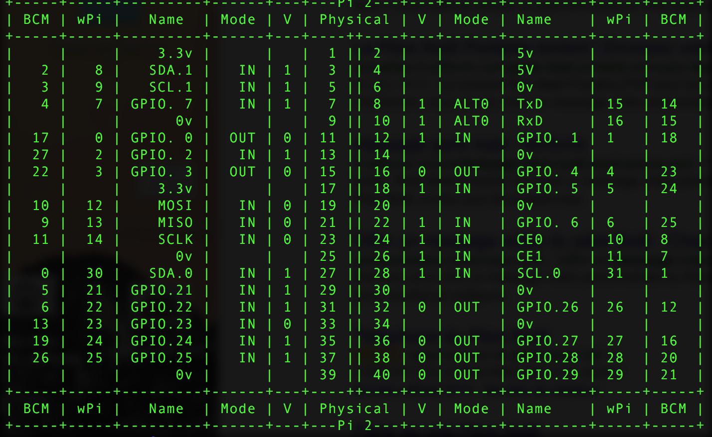 Configuration De Base Ptt Et Squelch Svxlink Card Wiringpi Gpio Export 800px Les Tats Des Ports Pour La